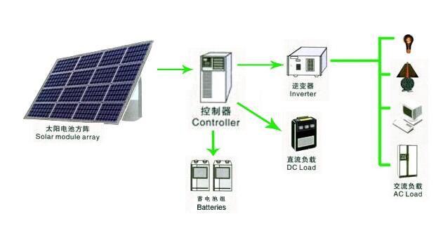 Off-grid Solar PV System