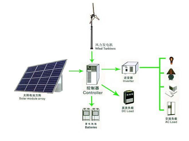 Off-grid Win-Solar Hybrid PV System