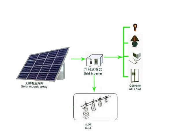 On-grid Solar PV System