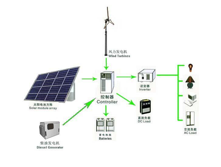 Off-grid Win-Solar-Diesel Hybrid PV System