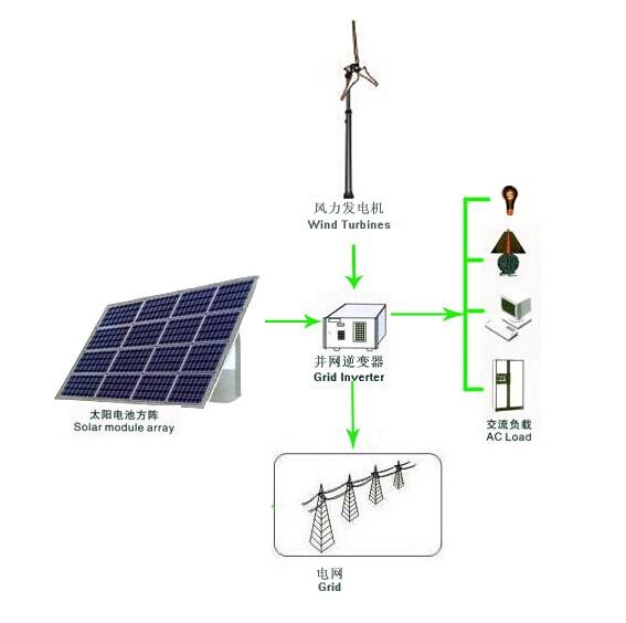 On-grid Win-Solar Hybrid PV System